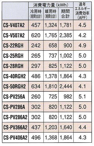 消費電力量の一覧表
