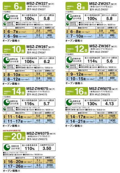 2007年三菱エアコンのZWシリーズラインナップ